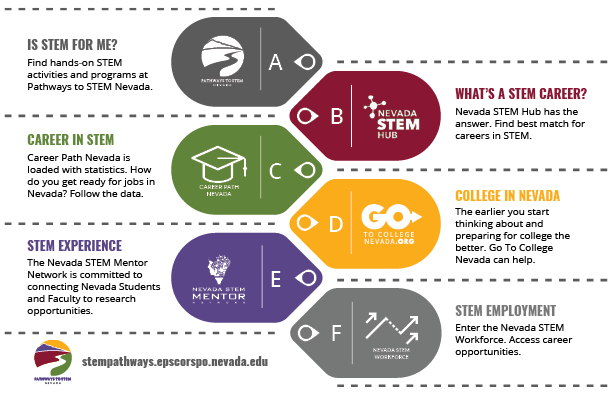 Pathways to STEM Nevada
